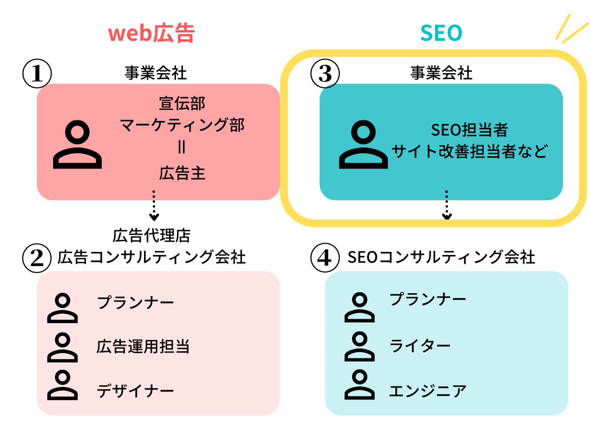 webマーケティングの仕事内容別分類